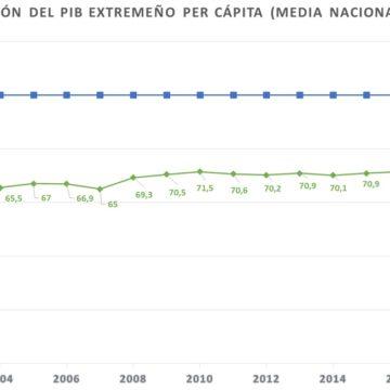 CREEX insiste en un trato diferenciado para Extremadura que ayude a la región a converger ante los datos de crecimiento del PIB en 2019