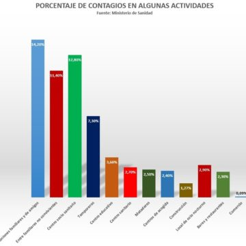 Apenas el 2,39% de los contagios por COVID se producen en bares, restaurantes y comercio, según Sanidad