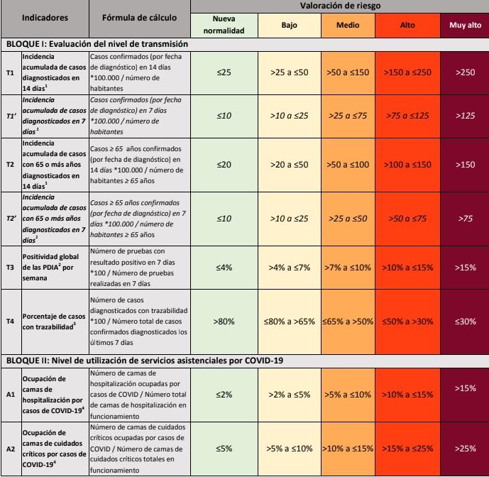 Indicadores y medidas según el nivel de riesgo incluidos en el Plan de Alerta Temprana COVID 19